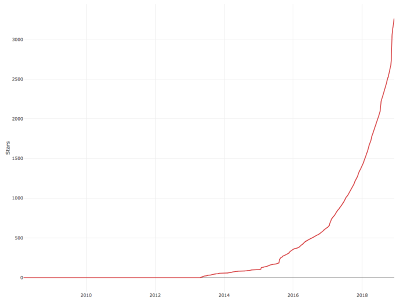 The exponential growth of Saleor's stars on Github